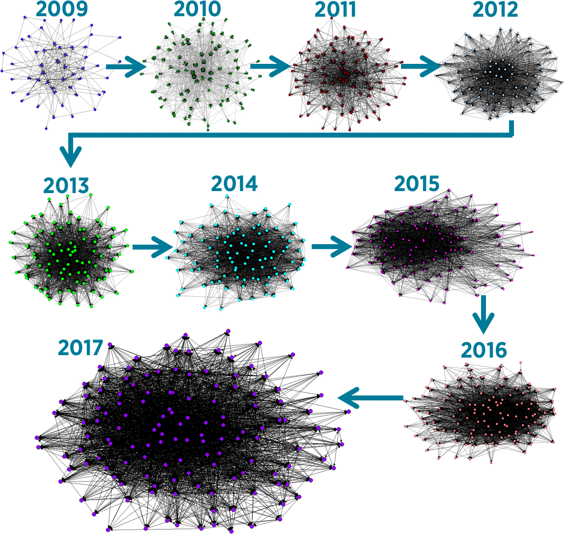 Annual network growth 2009 to 2017